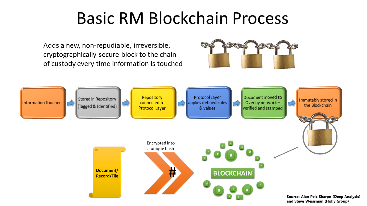 Basic RM Blockchain Process