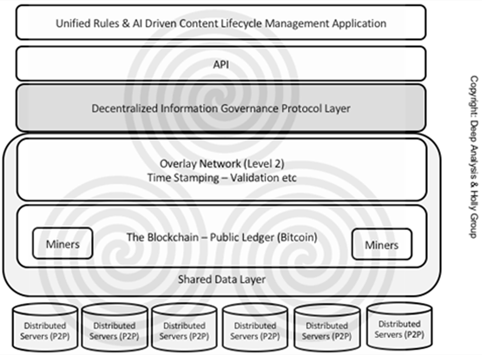 Proposed Blockchain IG Model
