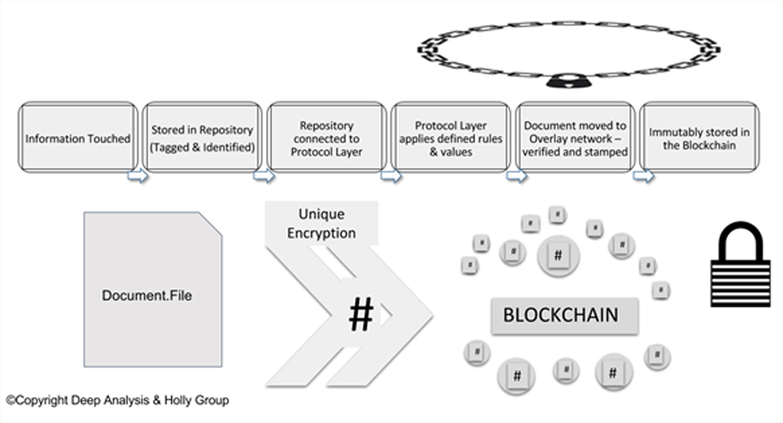 Simplified IG blockchain process